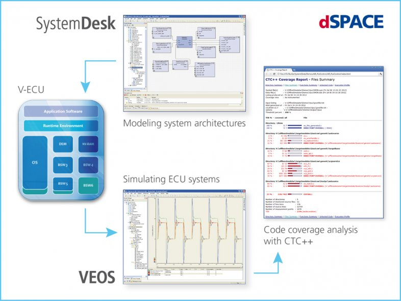 dSPACE SystemDesk® and Testwell CTC++