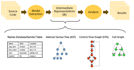 Static Analysis Representation
